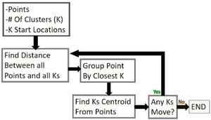 Algorithms for MEP Design