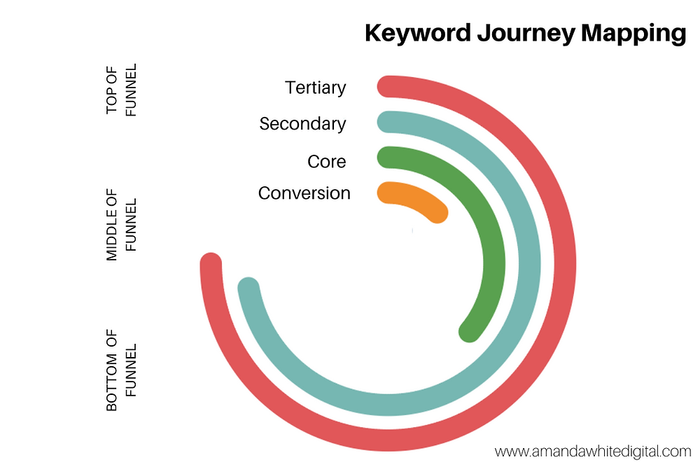 Keyword marketing funnel by Amanda White Digital