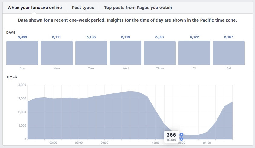 Facebook page insights data showing when users are online.
