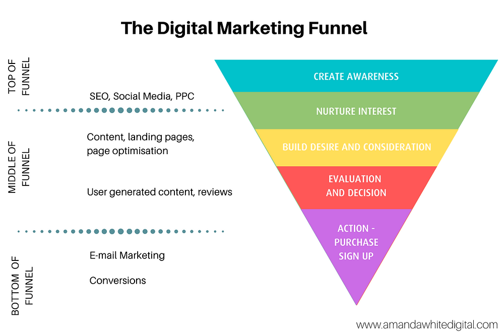 Digital Marketing Funnel by Amanda White Digital