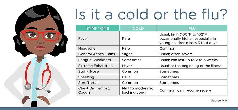 cedars-sinai-cold-or-flu-infographic_edi