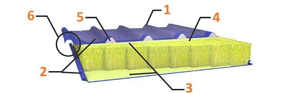 Структура кровельной сэндвич-панели