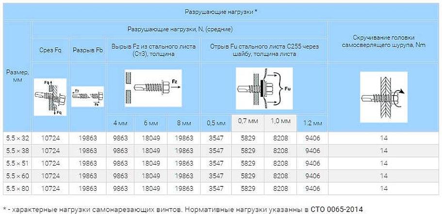 вес саморезов для профлиста
