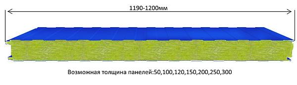 Стеновые сэндвич-панели структура