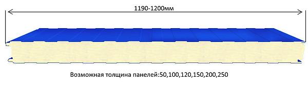 Стеновые сэндвич-панели PIR структура
