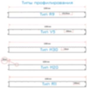 Типы профилирования стеновых сэндвич-панелей