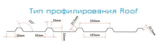 Тип профилирования кровельных панелей