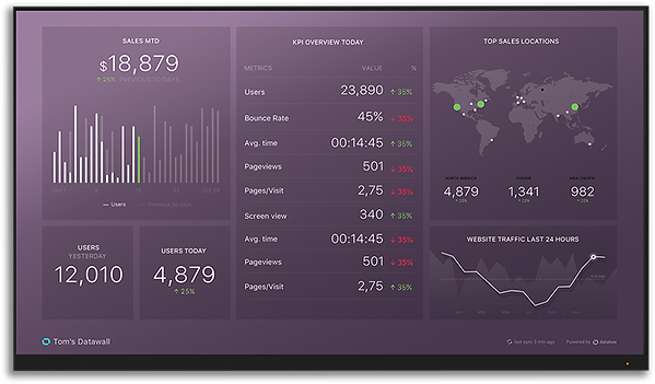 Databox Dashboards