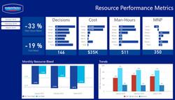 Resource Performance Metrics