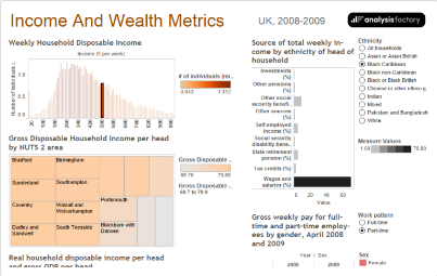 UK Income and Wealth Metrics