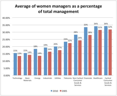 1/3: Nadella and Women: Four Alarming Facts