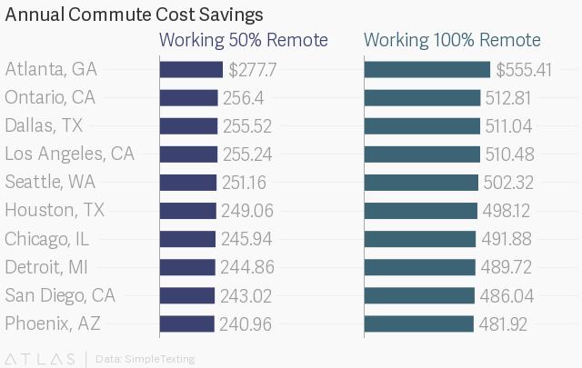 Commuting Cost Savings