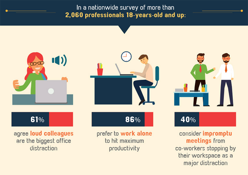 Common Workplace Distractions