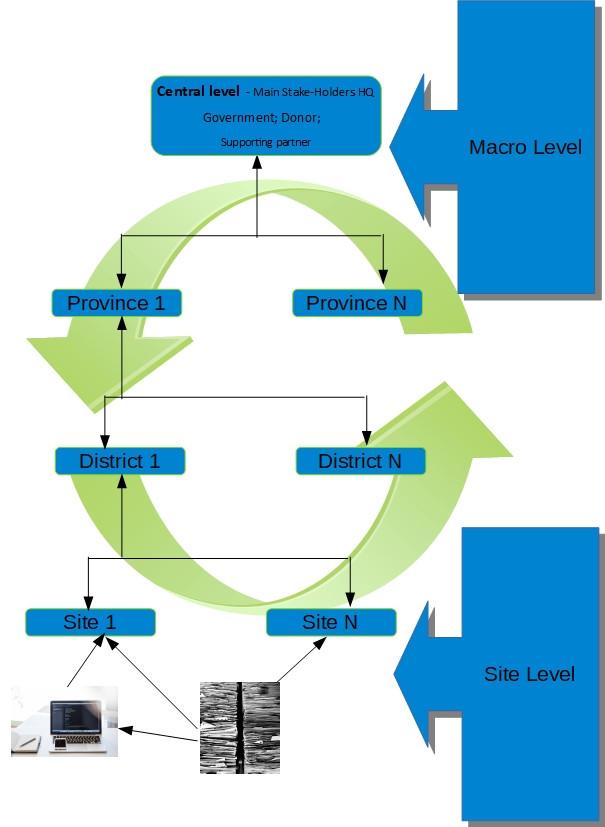 Data flow | XL Consultoria, LDA