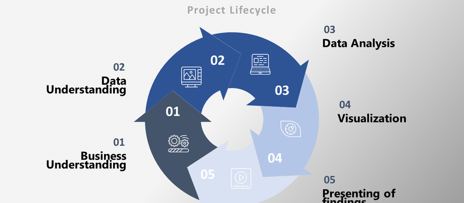Data Science -Data science project lifecycle