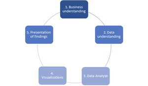 Data Science Project Lifecycle