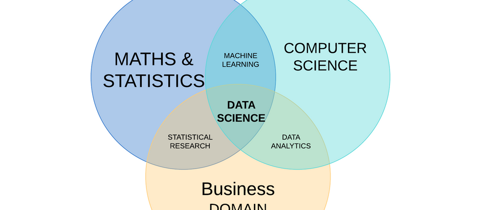 Data Science -What is Data Science?