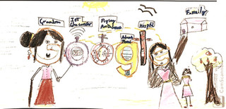 Children address problems and find solutions by applying their learnings. Here, a second grade NimbleQer represented her healthcare solution as a Google Doodle entry.