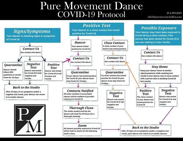 Pure Movement Dance COVID --19 Protocol.