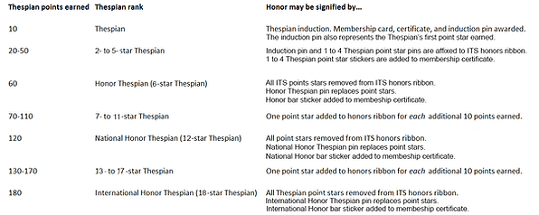 ITS Honor Rank Summary 3.png