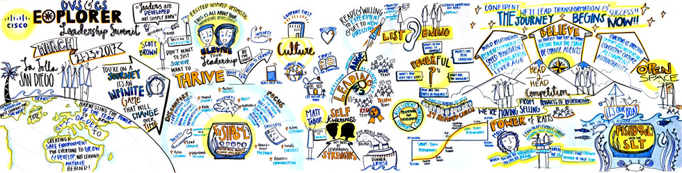 Summary Graphic for 2-Day Conference