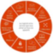 Office 365, les services et logiciels toujours à jour
