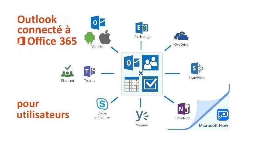 Outlook connecté à Office 365 - Jeudi 1er février