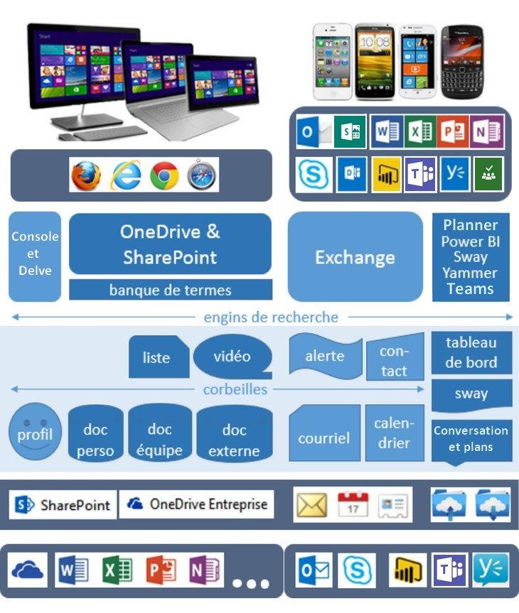 Office 365: Modèle d'accès et de sauvegarde