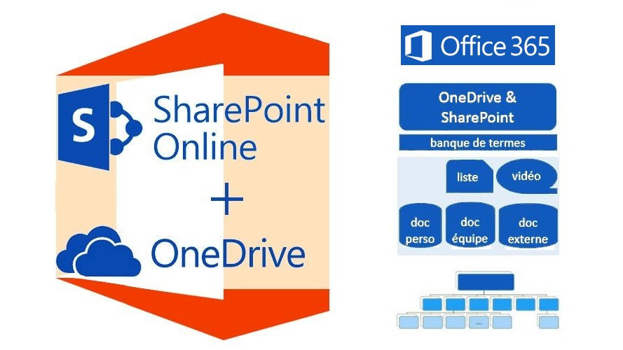 Configurer SharePoint Online - Vendredi 26 janvier