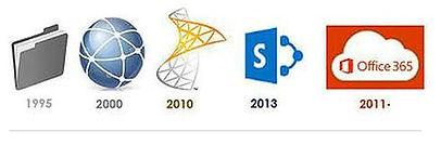 Office 365: Historique de la gestion des contenus