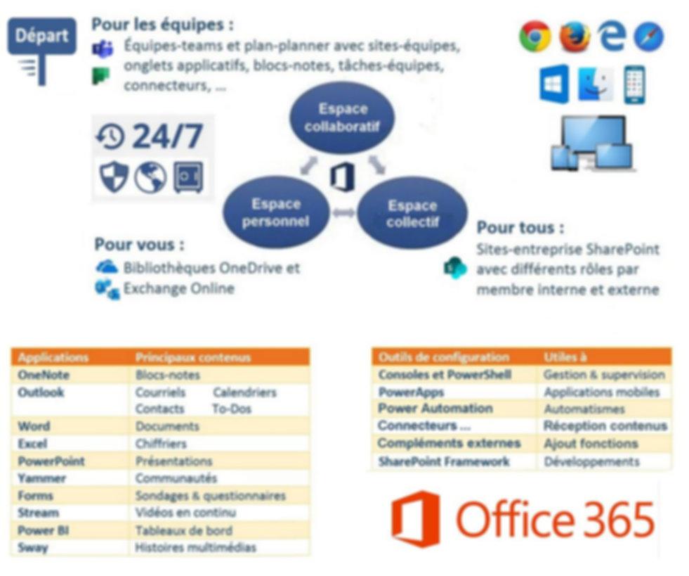 Écosystème_Office_365_en_1_page.jpg