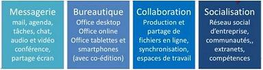 Office 365: Messagerie, bureautique, collaboration socialisation
