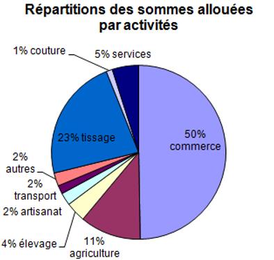 chiffres_sommes_allouees_par_activites.p