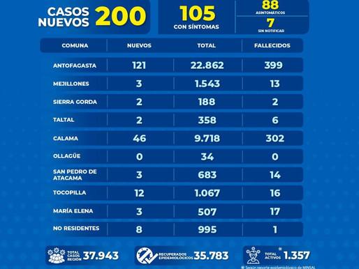 REGIÓN SUMA 200 NUEVOS CASOS DE COVID-19 EN LAS ÚLTIMAS 24 HORAS. 121 CORRESPONDEN A ANTOFAGASTA