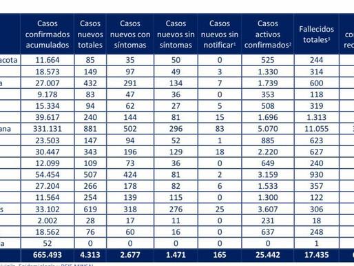INCREIBLE, 432 NUEVOS CONTAGIOS EN 24 HORAS EN LA REGIÓN DE ANTOFAGASTA