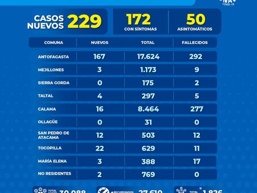 REPORTE DIARIO COVID-19 ENTREGADO POR GOBIERNO REGIONAL