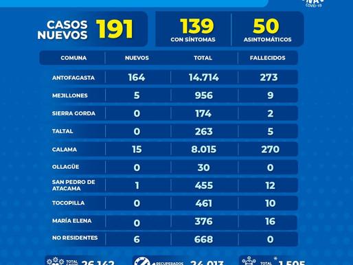 GOBIERNO REGIONAL ENTREGA INFORME POR COVID-19  PARA HOY MIÉRCOLES 13 DE ENERO