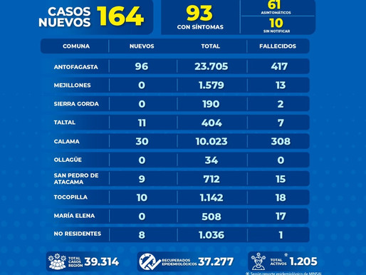 GOBIERNO REGIONAL ENTREGA REPORTE COVID-19 PARA HOY MARTES 9 DE MARZO