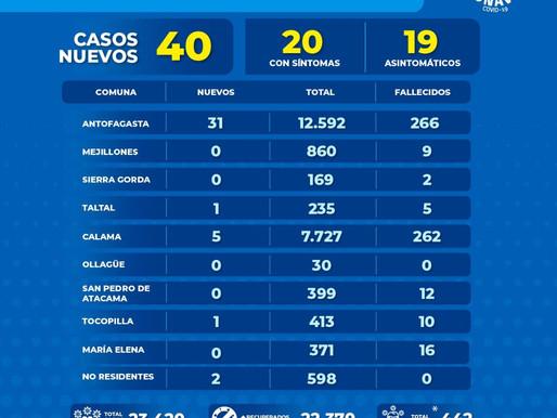 40 NUEVOS CASOS DE COVID-19 SE REGISTRARON EN LA REGIÓN DE ANTOFAGASTA EN LAS ÚLTIMAS 24 HORAS