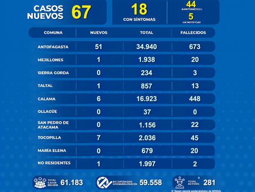 CONTINÚAN AUMENTANDO LOS CASOS COVID-19 EN LA SEGUNDA REGIÓN. 51 PERTENECEN A ANTOFAGASTA