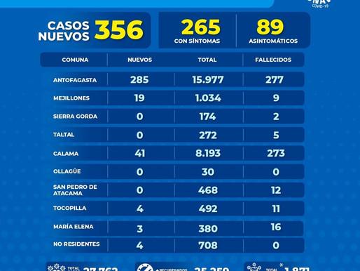 356 NUEVOS CASOS DE COVID-19 EN LA REGIÓN DE ANTOFAGASTA. 285 CORRESPONDEN A LA CAPITAL MINERA