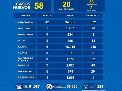 PREOCUPANTE AUMENTO DE CONTAGIOS COVID-19 EN LA REGIÓN. 58 NUEVOS CASOS, 42 PERTENECEN A LA CAPITAL