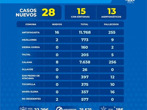 GOBIERNO ENTREGA BALANCE COVID-19 EN LA REGIÓN DE ANTOFAGASTA. 28 NUEVOS CASOS Y UN FALLECIDO.
