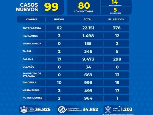 GOBIERNO REGIONAL ENTREGA REPORTE COVID-19 HOY MIÉRCOLES 24 DE FEBRERO