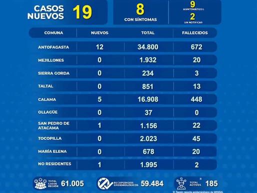 POSITIVIDAD DIARIA AUMENTÓ A UN 4% EN LA REGIÓN DE ANTOFAGASTA. REPORTE COVID-19