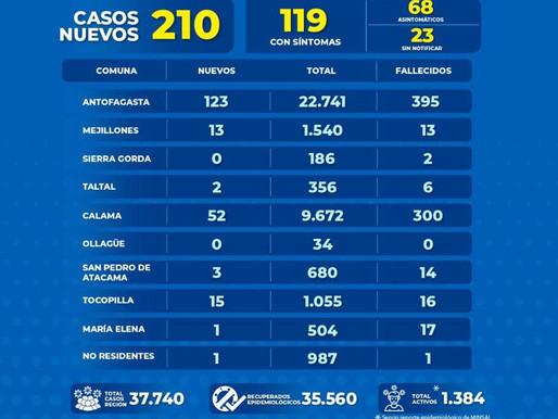 210 NUEVOS CASOS COVID 19 EN LA REGIÓN DE ANTOFAGASTA. 123 CORRESPONDEN A LA CAPITAL