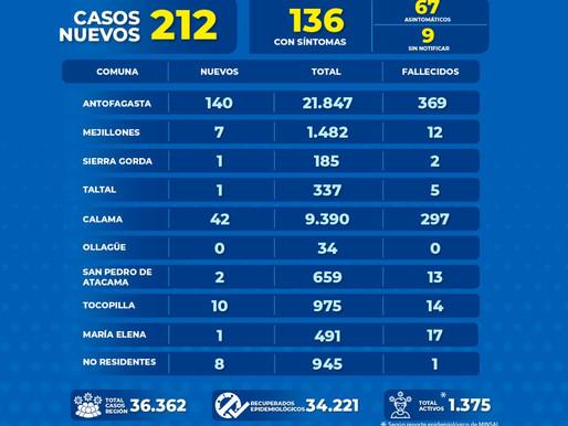 INFORME REGIONAL COVID-19 PARA HOY DOMINGO 21 DE FEBRERO