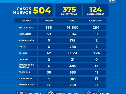 🛑ALARMANTE SITUACIÓN🛑: 504 NUEVOS CASOS EN LA REGIÓN DE ANTOFAGASTA. 338 CORRESPONDEN A LA CAPITAL