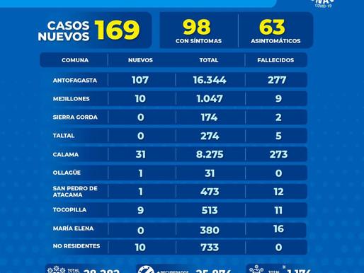 DISMINUYEN CASOS COVID-19 EN LA REGIÓN DE ANTOFAGASTA