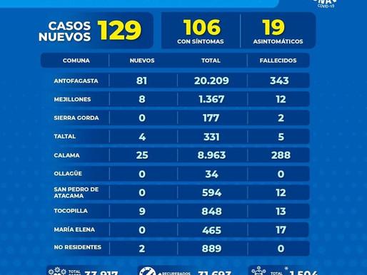 GOBIERNO DE LA REGIÓN DE ANTOFAGASTA ENTREGA REPORTE DIARIO POR COVID-19